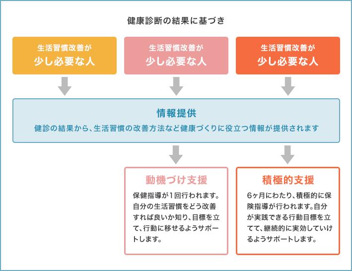特定健診・特定保健指導 人間ドック・健康診断 会田病院